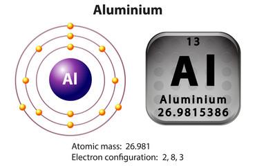 Symbol and electron diagram Aluminium