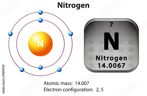 an introduction to the elemental gas the nitrogen Elemental sulfur deposition in natural gas systems an effective solution for elemental sulfur deposition in natural introduction 11 elemental sulfur.