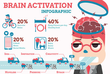 brain activation infographic
