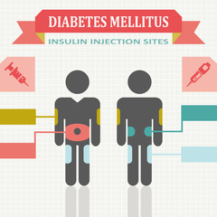 Diabetes Mellitus Insulin Injection sites infographic icons