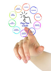 Pay Per Click diagram