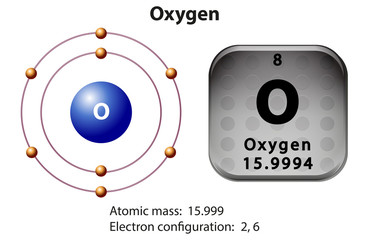 Symbol and electron diagram for Oxygen