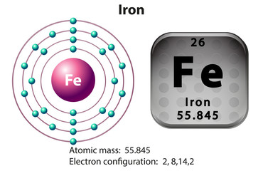 Symbol and electron diagram for Iron