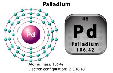 Symbol and electron diagram for Palladium