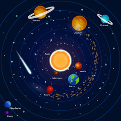 Planets of the solar system: pluto, neptune, mercury, mars