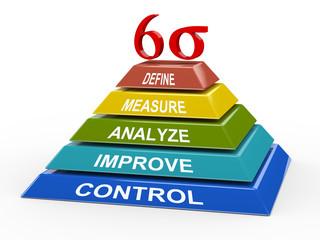 Process improvement - 3d six sigma pyramid
