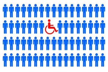 Behinderung in der Gruppe