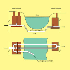Technical scheme. Water supply system. A siphon fluid intake. The incision and the plan