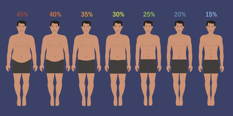 Stages of man slim with fat percent