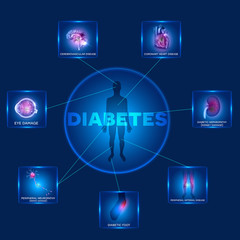 Diabetes affected organs