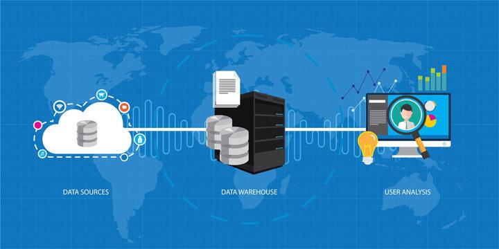 data business intelligence database warehouse