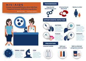 Infographic of HIV/AIDS infection