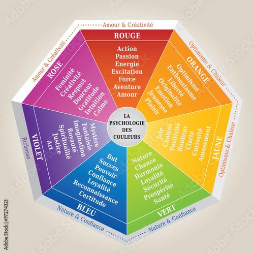 Psychologie des couleurs diagramme en fran ais signification des co - Couleur preferee des francais ...