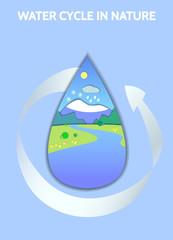 Schematic representation of the global water cycle in nature.