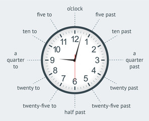 Learn to tell the time with an analogue clock infographic. Vector illustration.