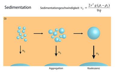 Koaleszenz von Wassertröpfchen in einer Emulsion führt zu Sedimentation