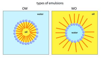 Stabilisierung der Grenzfläche in OW und WO Emulsionen