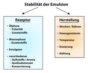 Rezeptur und Herstellung entscheidend für die Stabilität von Emulsionen