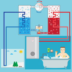 Energy-saving heating pump system and man in the bathroom. Schem