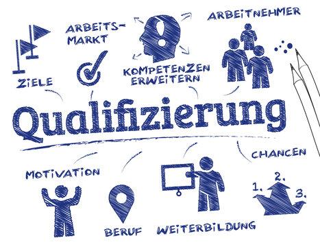 Qualifizierung Konzept