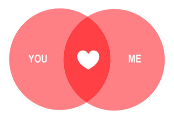 Romantic Venn Diagram: 2 Overlapping Circles With Heart In Between: You & Me – Vector / Isolated