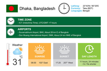 Dhaka, Bangladesh. Infographic design. Time and Date. Weather widgets template. Infographic isolated on white.
