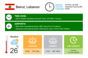Beirut, Lebanon. Infographic design. Time and Date. Weather widgets template. Infographic isolated on white.