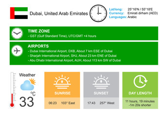 Dubai, United Arab Emirates. Infographic design. Time and Date. Weather widgets template. Infographic isolated on white.