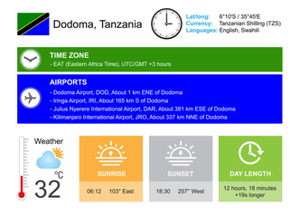 Dodoma, Tanzania. Infographic design. Time and Date. Weather widgets template. Infographic isolated on white.