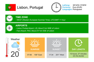 Lisbon, Portugal. Infographic design. Time and Date. Weather widgets template. Infographic isolated on white.
