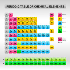 see more - Periodic Table Of Elements Extended