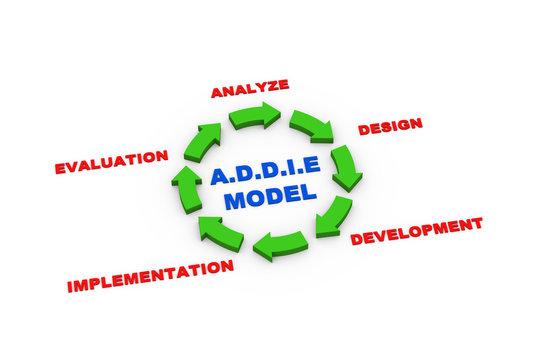 3d arrows addie model cycle