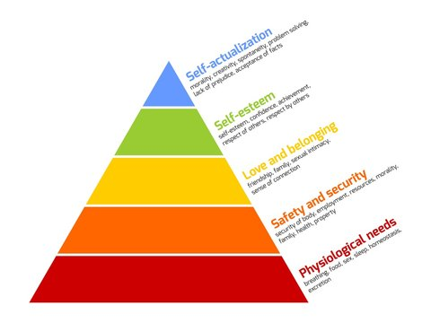 Maslow's pyramid of needs