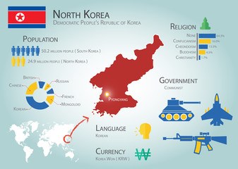 North Korea infographics ( Democratic People's Republic of Korea )( Population , Language , Currency , Religion , Government ) ( information for traveler ) ( tourist and transportation concept )