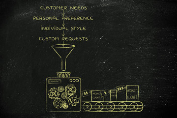 machine turning needs, preferences, style & requests into custom