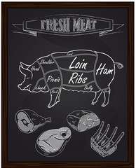 pork diagram and pieces of meat