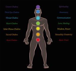 Body chakras with names and meanings on black background.