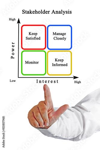 marriott stakeholder analysis