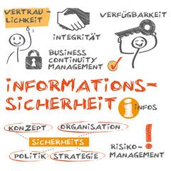 Informationssicherheit Konzept