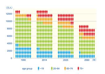 日本の人口減少 グラフイメージ