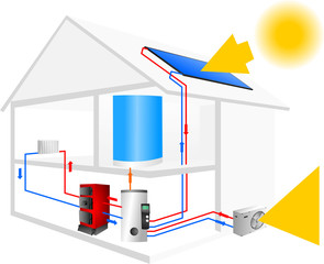 house with the installation of hot water and central heating