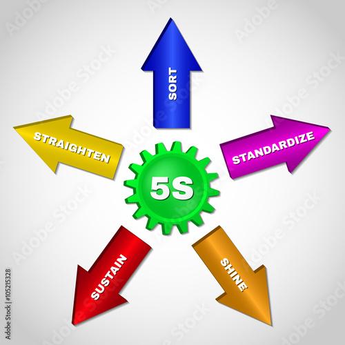 """5S. Kaizen Management Methodology. Sort, Straighten"