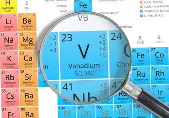 Buscar fotos vanadio - Vanadium symbol periodic table ...
