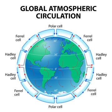 Circulation of Atmosphere