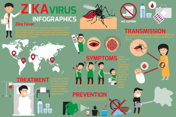 Zika virus infographic elements, transmission, prevention, sympt
