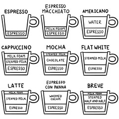 vector set of coffee recipe
