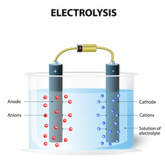 Electrolysis. Experimental set up for electrolysis