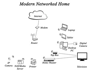 Diagram of Networked Home