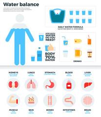 Human water balance, health concept