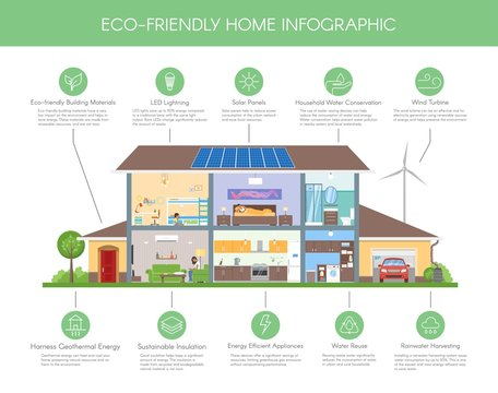 Eco-friendly home infographic concept vector illustration. Ecology green house. Detailed modern house interior in flat style.